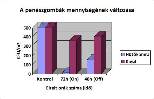 holland huto diagramm - Nagykereskedelmi hűtőház üzem - Hollandia - A levegőben található penészgombák mennyiségét csökkentő kísérlet az Airocide technológiával. - 2