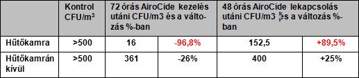 holland huto tablazat - Nagykereskedelmi hűtőház üzem - Hollandia - A levegőben található penészgombák mennyiségét csökkentő kísérlet az Airocide technológiával. - 1