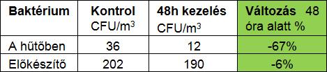 org szupmark tabla02 - Organikus szupermarket - Az Airocide PCO (Photocatalitic Oxidation) eljárás egy NASA által kifejlesztett levegőfertőtlenítési rendszer, amelyet a Airocide termékvonal különböző berendezéseinél is alkalmaznak. - 2