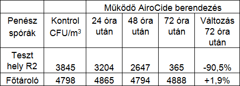 paradicsom csomagolo tabla02 - Paradicsom csomagoló üzem - Az Airocide PCO (Photocatalytic Oxidation) légtisztító berendezés olyan levegőfertőtlenítési rendszer, amely szűrő nélkül végzi el a levegő tisztítását, a kórokozók eltávolítását, akár ipari méretekben is. - 1
